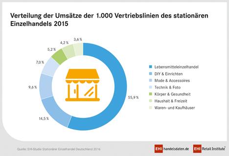 Verteilung der 1.000 Vertriebslinien des stationären Einzelhandels 2015 (Quelle: EHI)