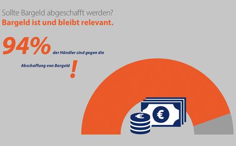 94 Prozent der Händler sind gegen die Abschaffung von Bargeld. Quelle: GS1 Germany