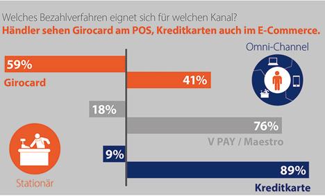 Händler sehen Girocard am POS, Kreditkarten auch im E-Commerce. Quelle: GS1 Germany