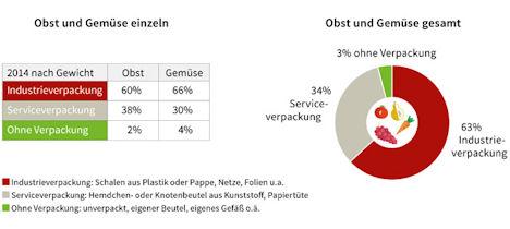 Anteile der Verpackungsarten bei Obst und Gemüse, das private Haushalte im Supermarkt oder auf dem Wochenmarkt kaufen