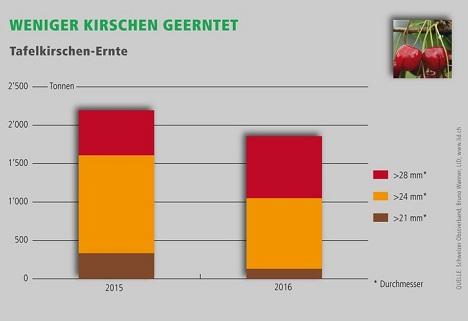 Quelle: Lid.ch Grafik