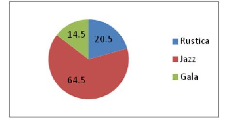 Tagesbeispiel zur bevorzugten Apfelsorte (%-Anteil im 1. Rang)