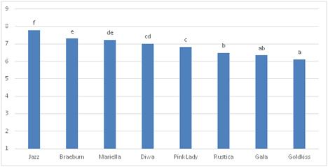 Ergebnisse der Sorten-Degustation an der BEA. Skala von 9 = sehr gut bis 1 = sehr schlecht. Säulen mit unterschiedlichen Buchstaben unterscheiden sich statistisch gesichert)