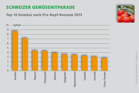 Lid.ch Infografik 2015
