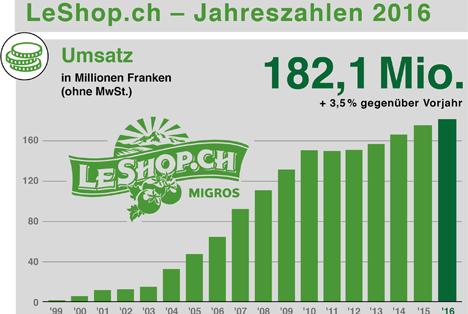 Quelle © LeShop-Migros Grafik