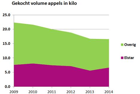 Niederländische Äpfel bei Niederländern immer beliebter