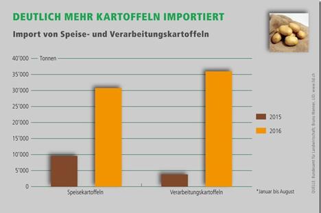 Infografik BLW / Lid.ch