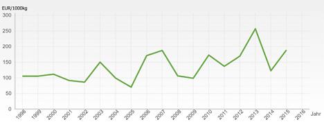 Grafik Statistik Austria