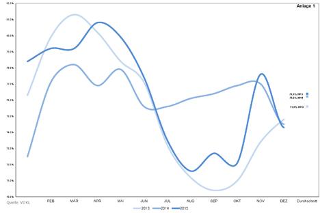 VDKL Kühlhäuser Grafik 2013 -_2015 Auslastung