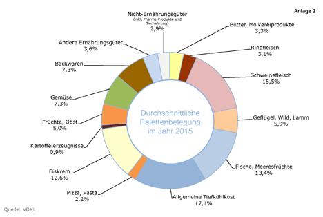 VDKL Kühlhäuser Grafik 2015 Palettenbelegung