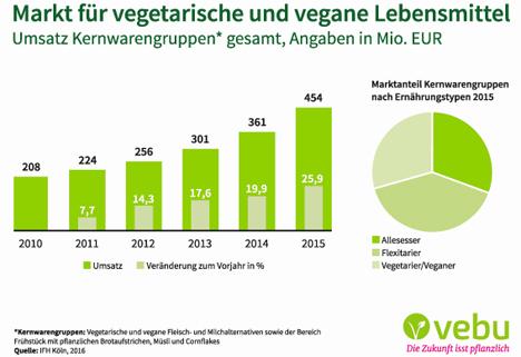 Vegetarier-Blog | Vegetarisch Leben