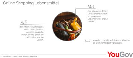 deutschland jeder dritte internetnutzer hat lebensmittel online bestellt fruchtportal. Black Bedroom Furniture Sets. Home Design Ideas