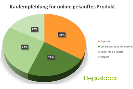 Aktuelle Umfrage belegt die Bedeutung von Social Media Marketing für die Lebensmittelbranche