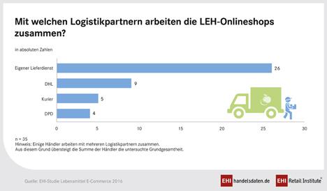 """Mit welchen Logistikpartnern arbeiten die Onlineshops zusammen? (Aus der EHI-Studie """"Lebensmittel E-Commerce 2016"""")"""