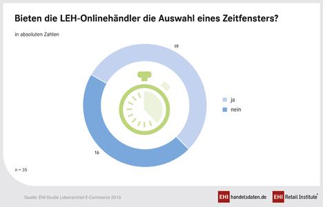 """Bieten die LEH-Onlinehändler die Auswahl eines Zeitfensters? (Aus der EHI-Studie """"Lebensmittel E-Commerce 2016""""). Quelle: EHI"""