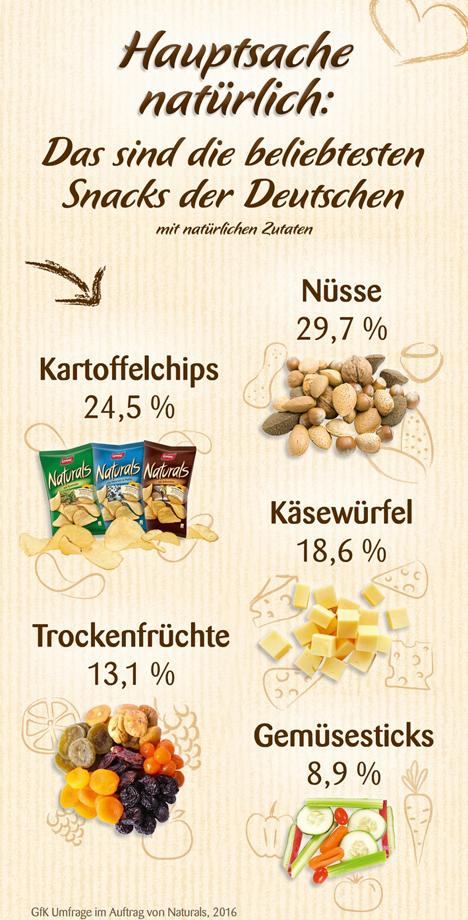 "Der Deutschen liebste Snacks. Quelle: ""obs/The Lorenz Bahlsen Snack-World GmbH & Co KG Germany/Naturals GfK"""
