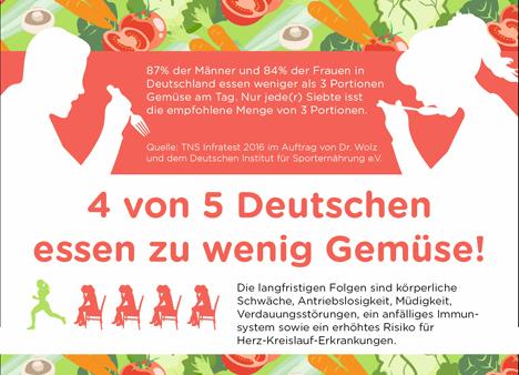 """4 von 5 Deutschen essen zu wenig Gemüse. Quellen: """"obs/Dr. Wolz Zell GmbH"""""""