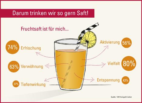 Quelle: ots/Verband der deutschen Fruchtsaft-Industrie e. V. (VdF)