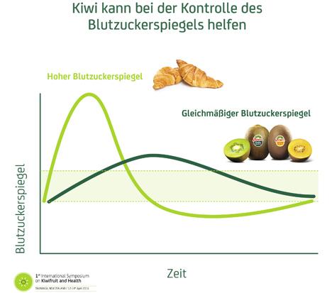 Zespri Studie kiwi