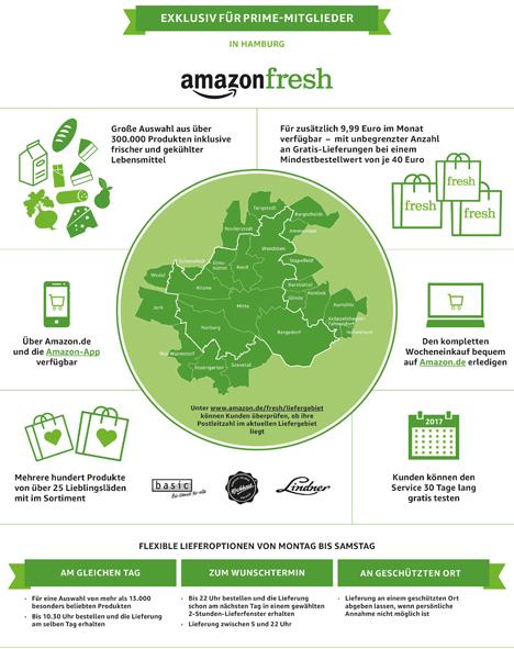 Infografik: AmazonFresh in Hamburg. Quelle: Amazon.de