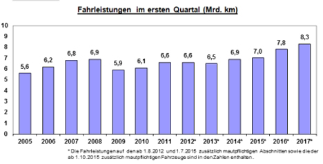 Grafik Lkw-Maut: Quartalsergebnisse. Quelle: BAG