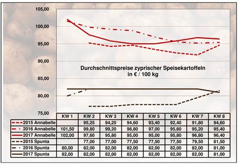BLE-Kartoffelmarktbericht KW 8 / 17 Grafik
