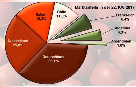 Grafik BLE-Marktbericht KW 22 / 17