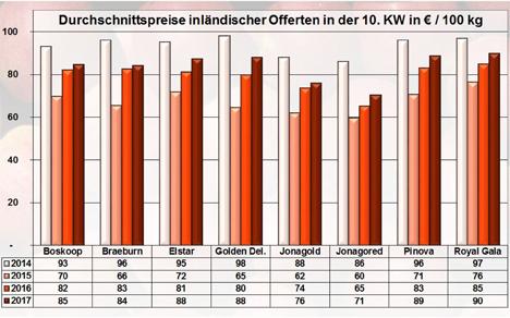 BLE-Marktbericht KW 10 / 17 GRafik