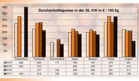 Grafik BLE-Marktbericht KW 26 / 17