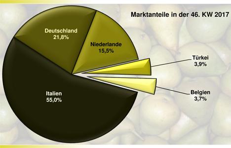Grafik BLE-Marktbericht KW 46 / 17