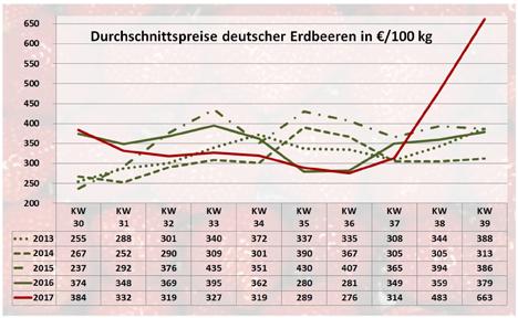 Grafik BLE-Marktbericht KW 39 / 17