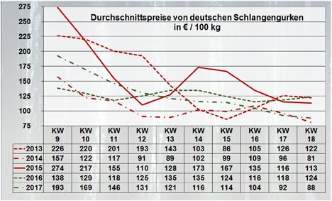 Grafik BLE-Marktbericht KW 17 / 17