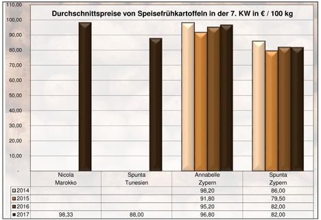 Grafik BLE-Kartoffelmarktbericht KW 7 / 17