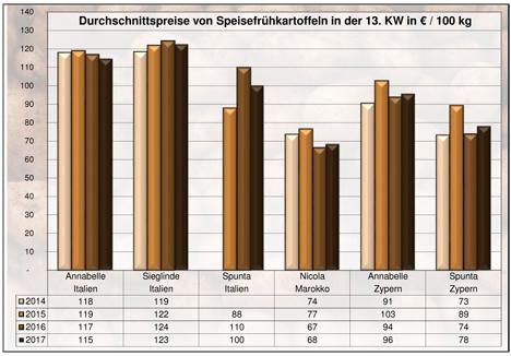 Grafik BLE-Kartoffelmarktbericht KW 13 / 17