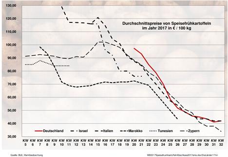Grafik BLE-Kartoffelmarktbericht KW 35 / 17