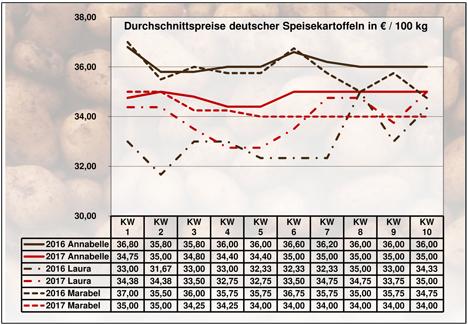 BLE-Kartoffelmarktbericht KW 10 / 17 Grafik