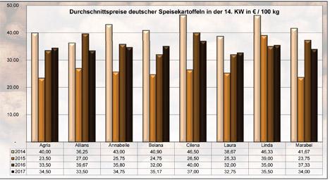 GRafik BLE-Kartoffelmarktbericht KW 14 / 17