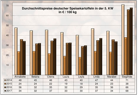 BLE-Kartoffelmarktbericht KW 5 / 17 Grafik