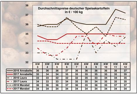Grafik BLE-Kartoffelmarktbericht KW 12 / 17