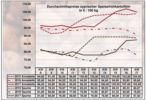 Grafik quelle BLE-Kartoffelmarktbericht KW 17 / 17
