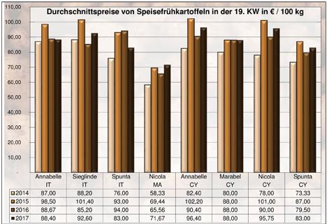 Grafik BLE-Kartoffelmarktbericht KW 19 / 17 Kartoffeln