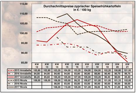 Grafik BLE-Kartoffelmarktbericht KW 21/ 17