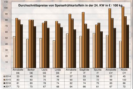 Grafik BLE-Kartoffelmarktbericht KW 24/ 17