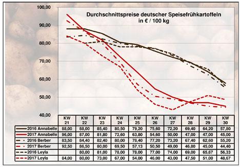 Grafik BLE-Kartoffelmarktbericht KW 30 / 17