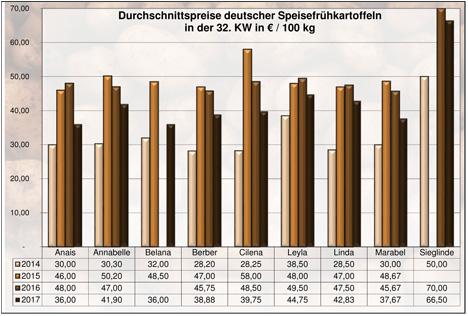 Grafik BLE-Kartoffelmarktbericht KW 32 / 17