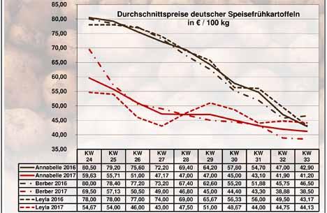 Grafik Kartoffeln BLE-Kartoffelmarktbericht KW 33 / 17