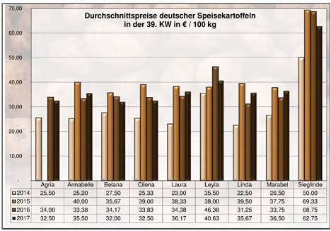 Grafik BLE-Kartoffelmarktbericht KW 39 / 17