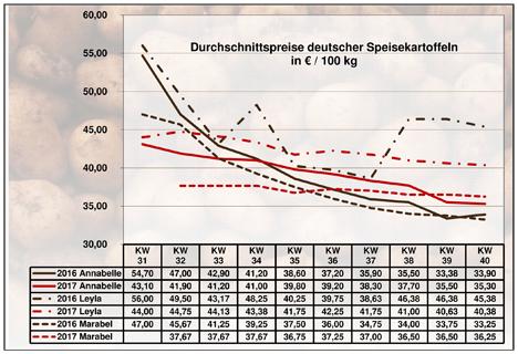 Grafik BLE-Kartoffelmarktbericht KW 40 / 17