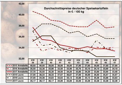 Grafik BLE-Kartoffelmarktbericht KW 47 / 17