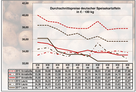 Grafik BLE-Kartoffelmarktbericht KW 48 / 17
